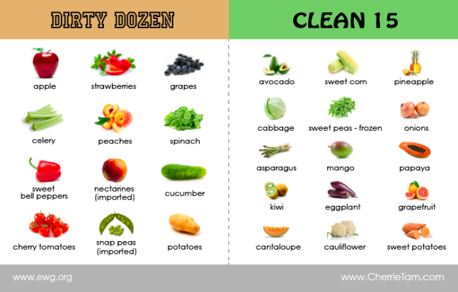 EWG-Dirty-Dozen-Clean-15-list (1)