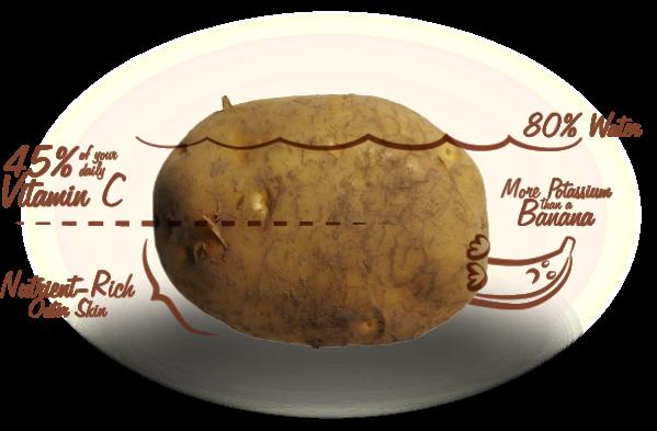 potassium-potato2